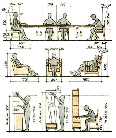 Индивидуальные размеры мебели